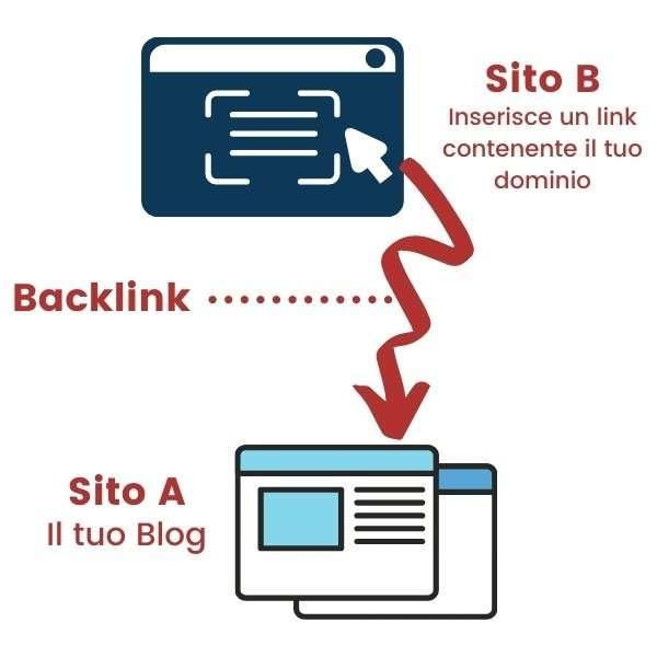 backlink per posizionamento google