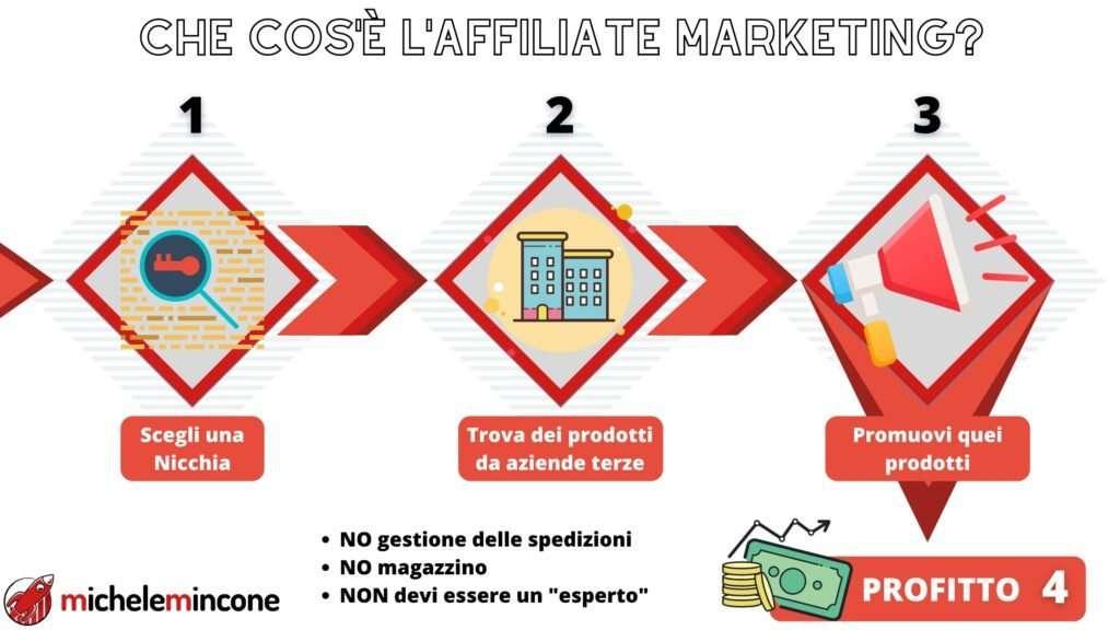 guadagnare con un blog: affiliate marketing