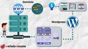 Acquistare Dominio, Hosting e Installare WordPress | Guida Pratica