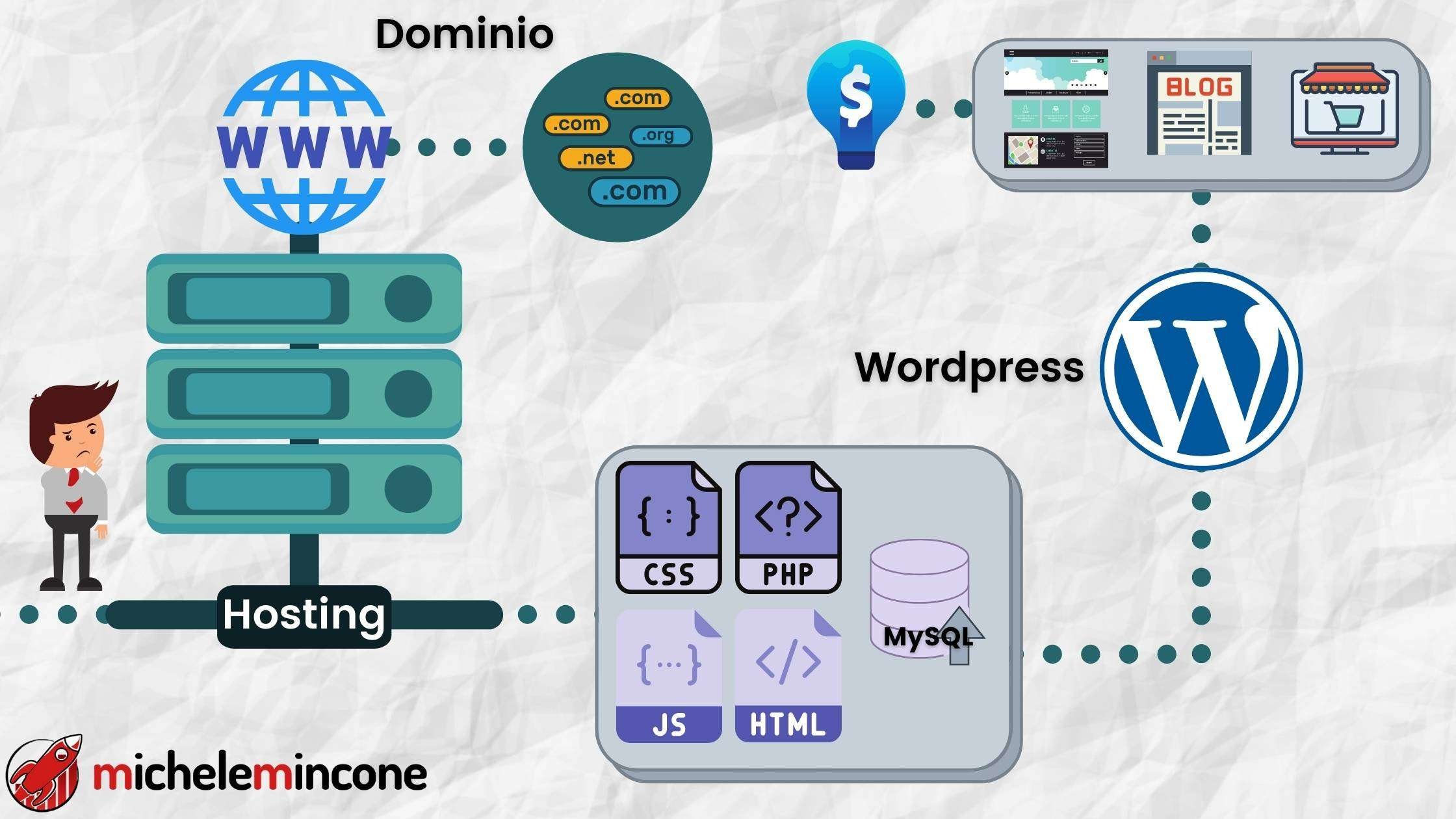 acquistare hosting, dominio e installare wordpress