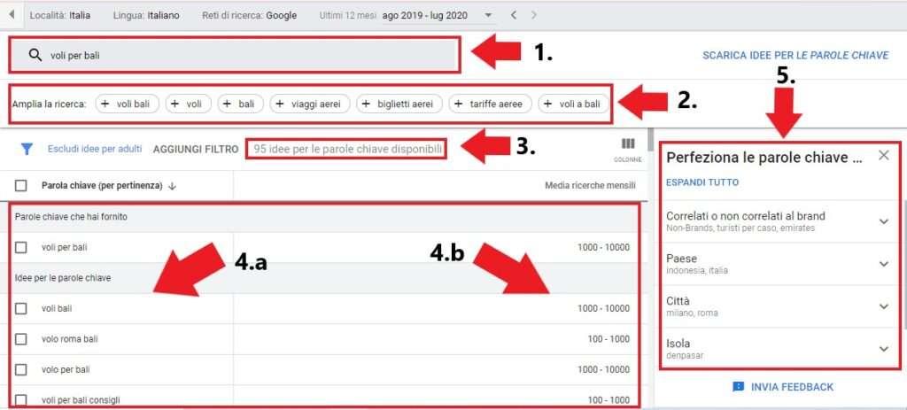 ricercare mercato profittevole con google ads