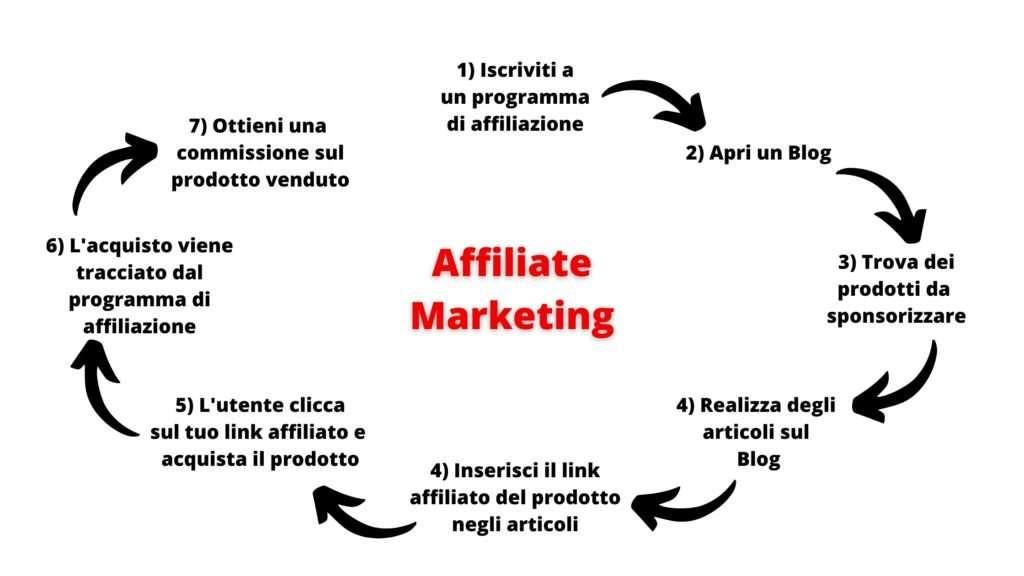 cos'è l'affiliate marketing