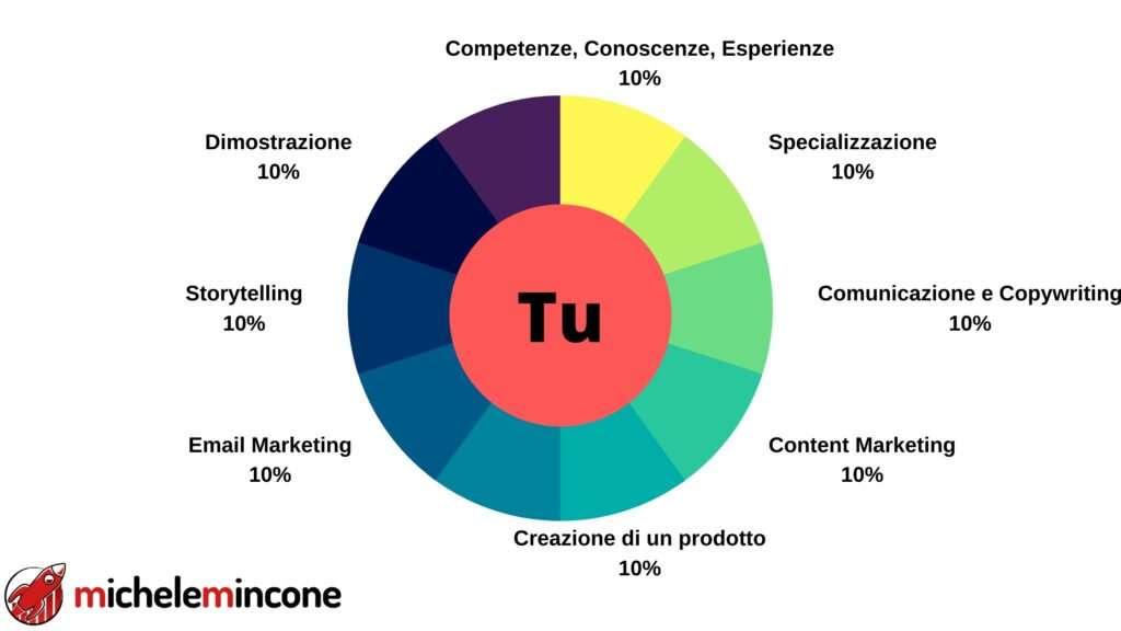 elementi per costruire un personal brand