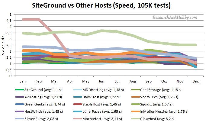 siteground vs altri servizi hosting sulla base di 105 000 test