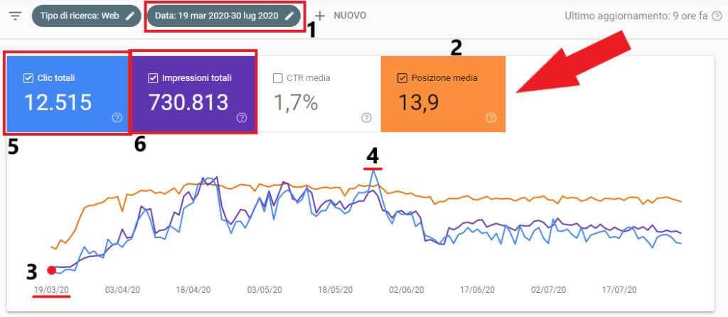 ricevere traffico organico da google ottimizzando wordpress per la SEO