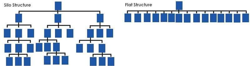 struttura a silo vs struttura semplice nella seo